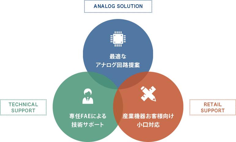 アナログ回路複合提案、専任のFAEが技術サポート、少量生産機器向け小口対応